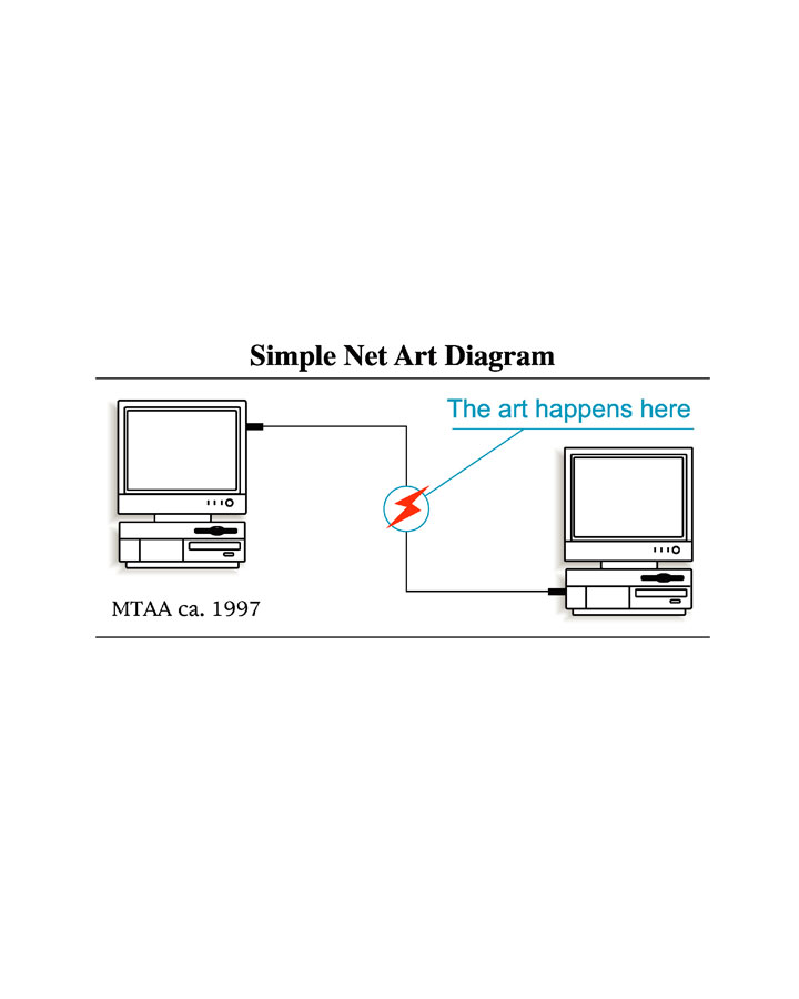 MTAA artwork: Simple Net Art Diagram
